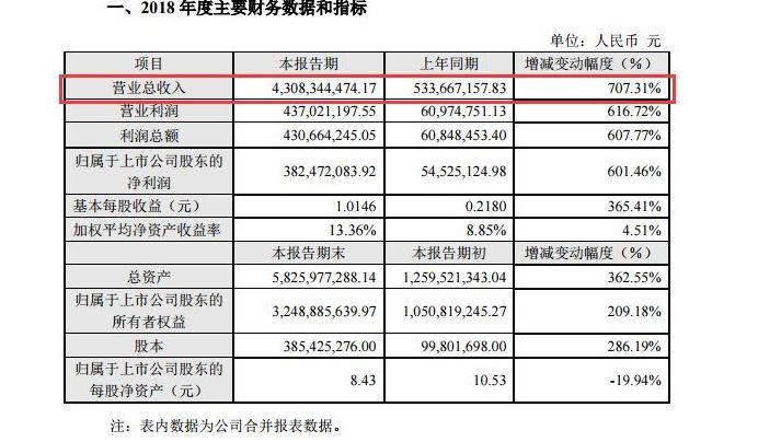 2018财报:帝欧家居以43亿营收完胜蒙娜丽莎宁国